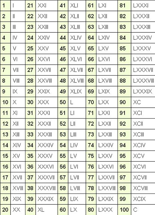 numeros-romanos-del-1-100